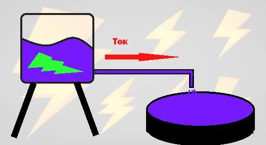 Ток и напряжение водопроводная аналогия